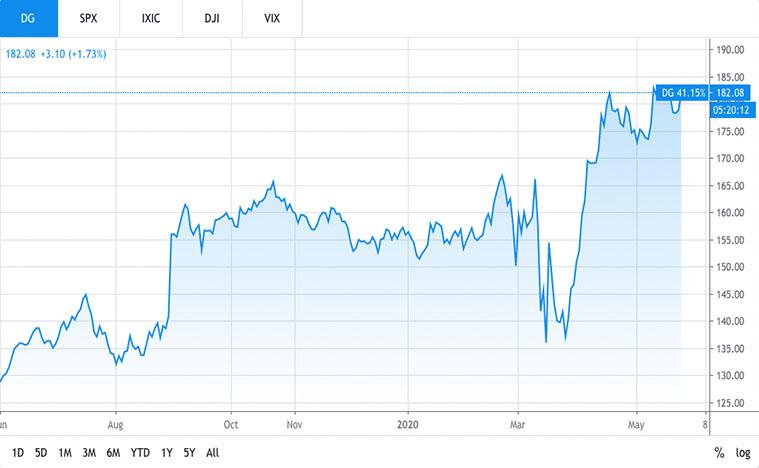 best consumer stocks to buy (DG stock)