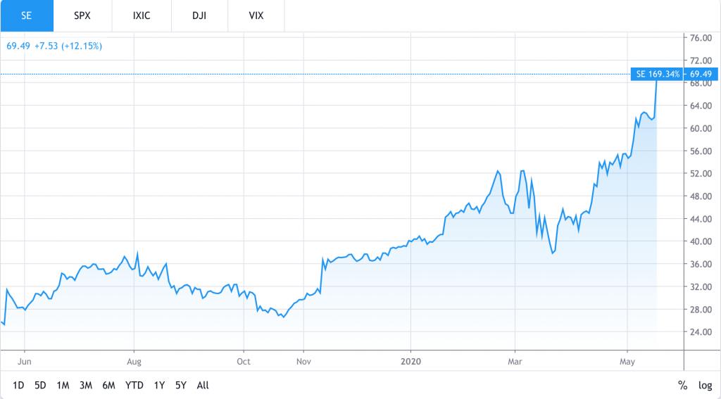 Best Tech Stocks To Buy Now (SE Stock)
