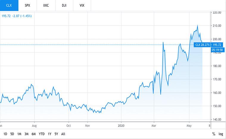 consumer stocks to buy (clx stock)