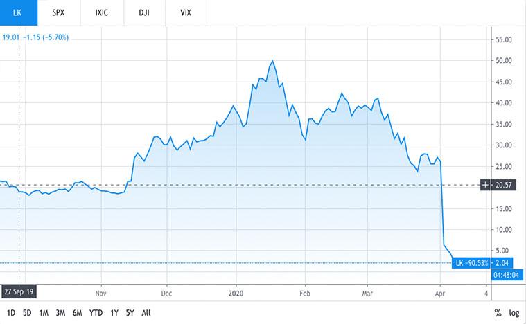 consumer stocks to watch (LK stock)