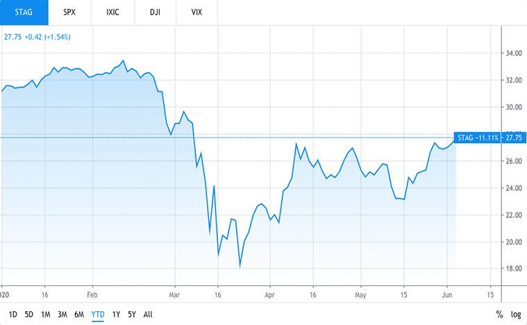 REIT stocks (STAG stock)