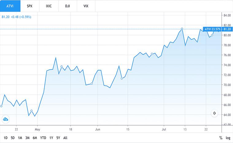 video game stocks to buy (ATVI stock)