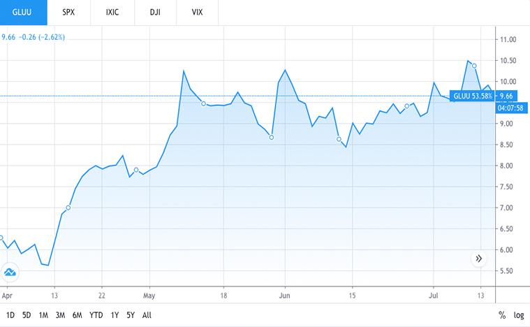 best tech stocks to watch (GLUU stock)