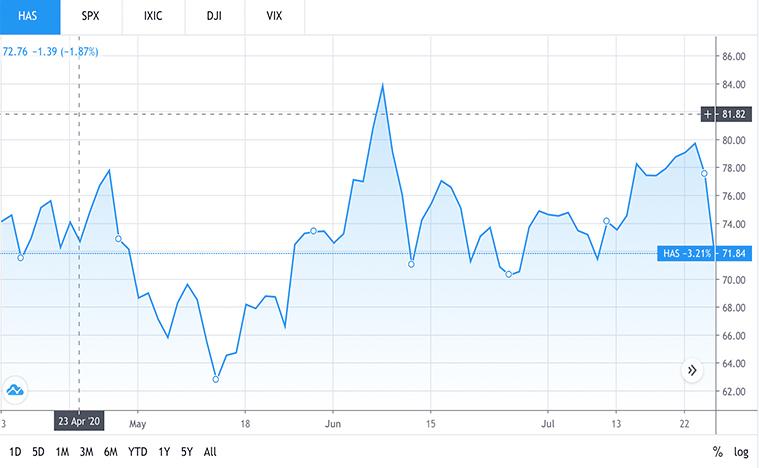 consumer stocks to buy (HAS stock)