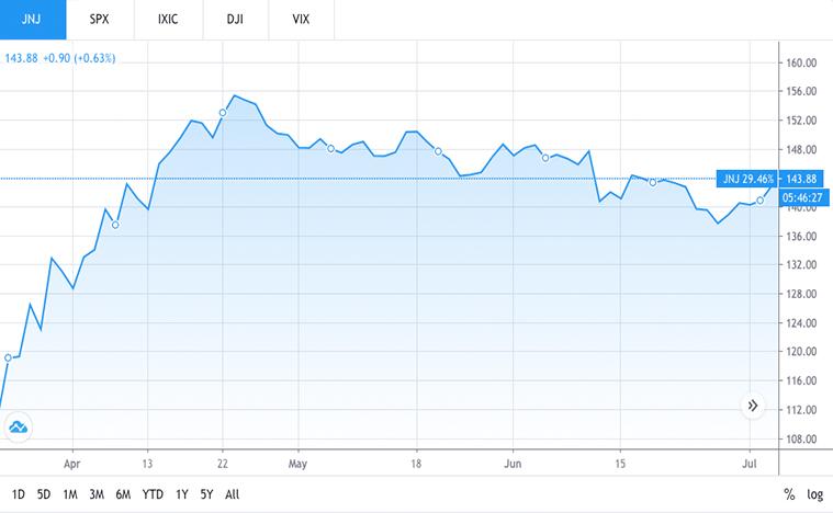 best biotech stocks to buy now (JNJ stock)