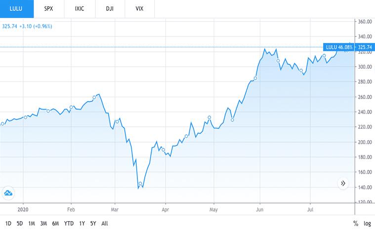 best retail stocks to buy (LULU stock)