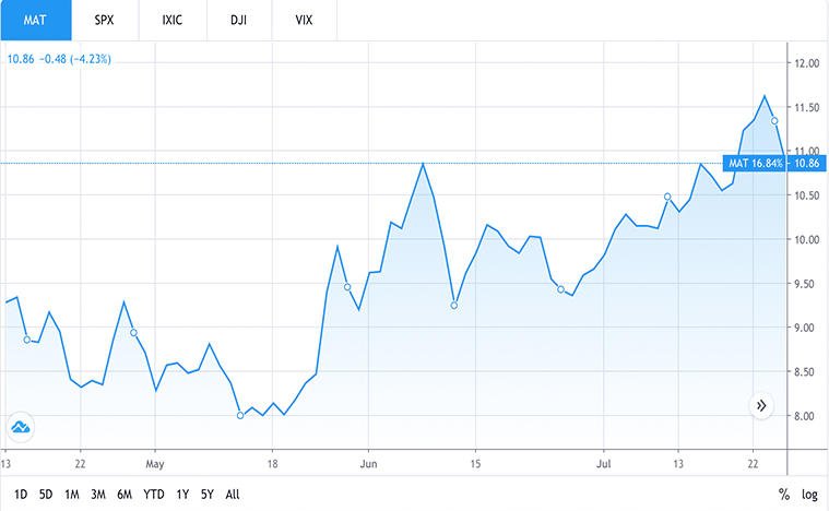 consumer stocks to buy now (MAT stock)