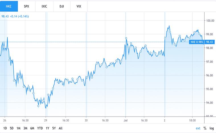 consumer stocks (nke stock)