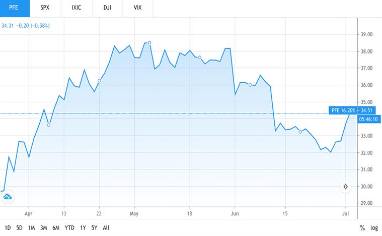 biotech stocks to watch (PFE Stock)