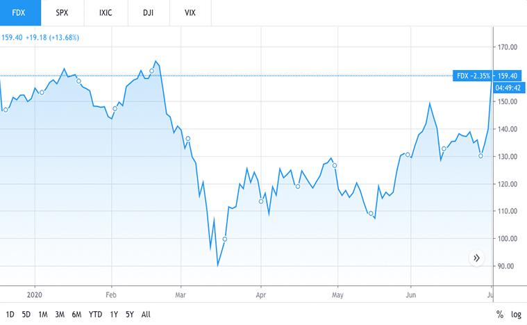 logistic stocks (FDX stock)