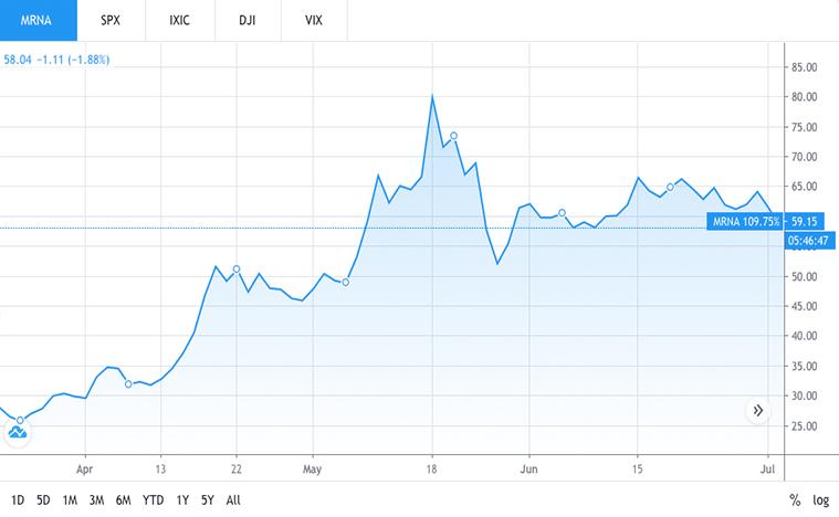 biotech stocks to buy (MRNA stock)