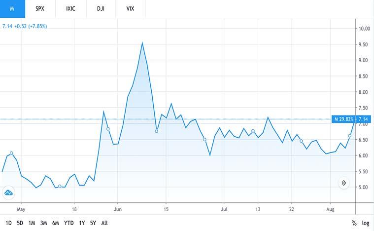 retail stocks to watch (M stock)