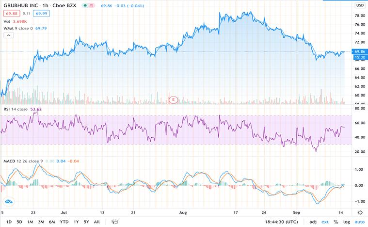 best food stocks to buy now (GRUB stock)