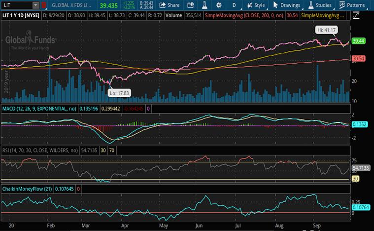 lithium stocks (LIT stock)