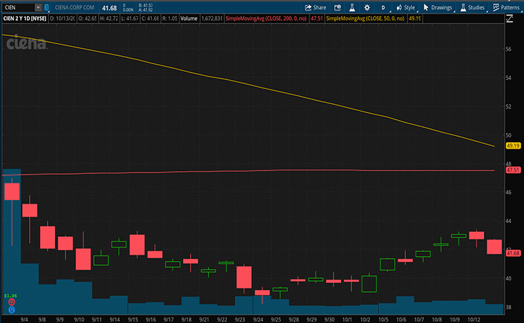 best 5g stocks to buy now (CIEN stock)