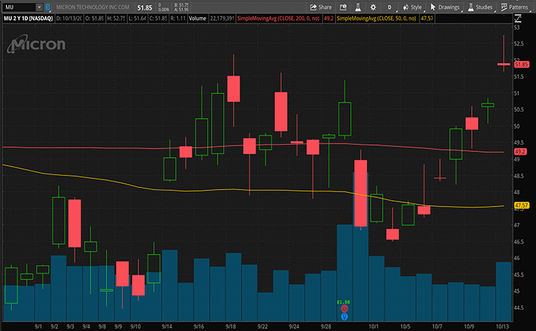 top 5g stocks to watch (MU stock)
