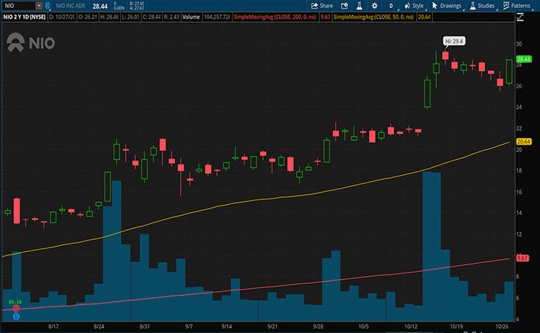 best ev stocks to buy now (NIO stock)
