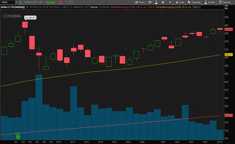 gaming stocks to buy now (NVDA stock)