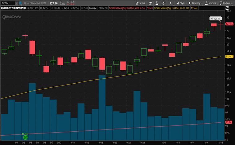 top 5g stocks to buy (MU stock)