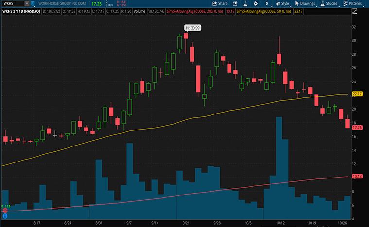 best ev stocks to buy now (WKHS stock)