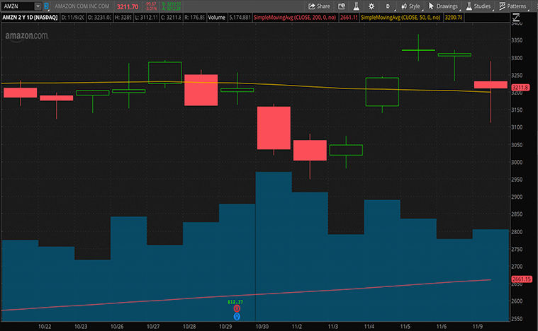 top streaming stocks (AMZN stock)