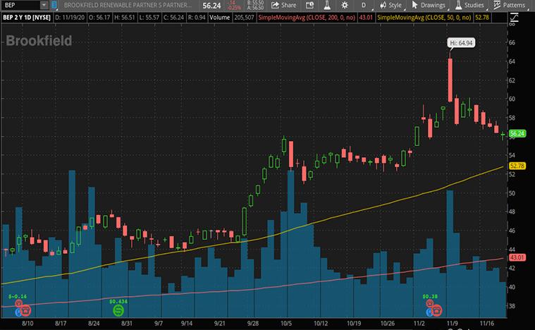 renewable energy stocks (BEP stock)