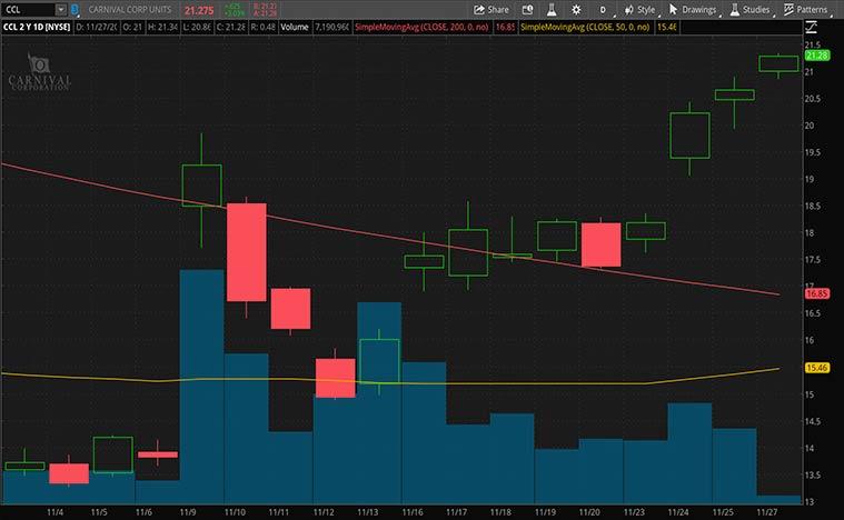 best cheap stocks (CCL stock)