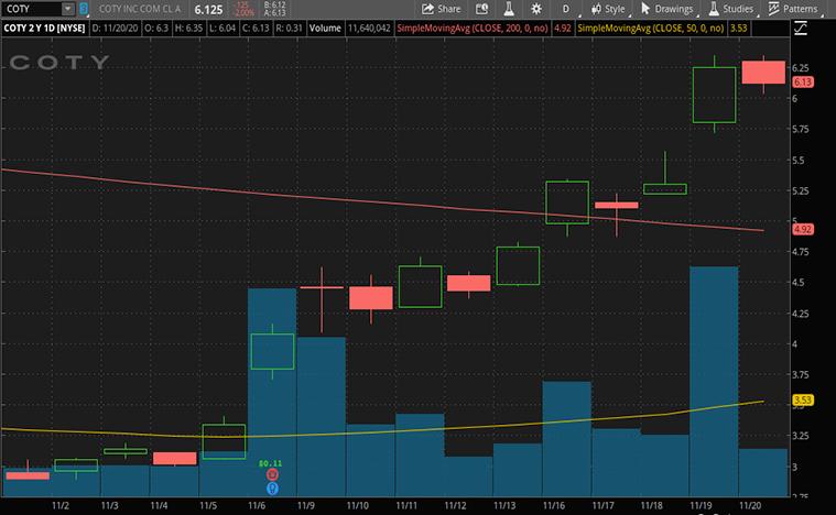 retail stocks to buy (COTY stock)