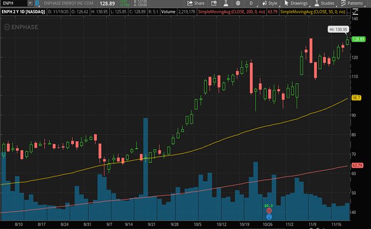 renewable energy stocks to buy (ENPH stock)