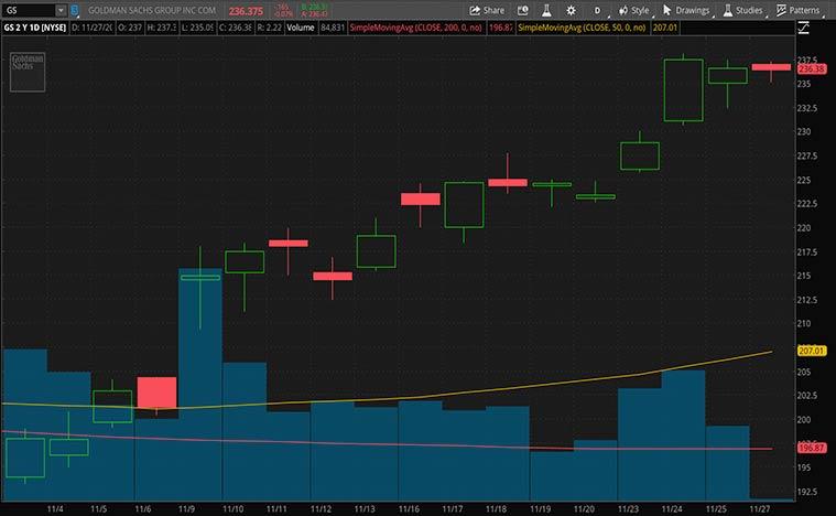 top cheap stocks (GS stock)