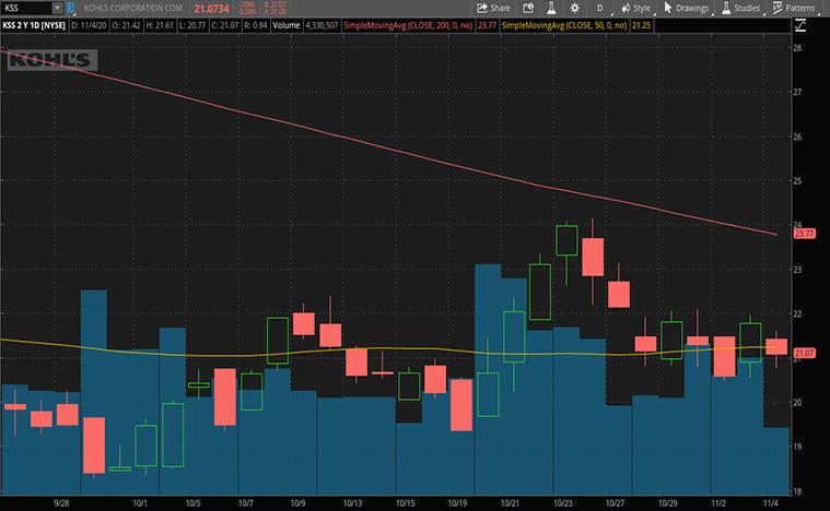 retail stocks to buy right now (KSS stock)