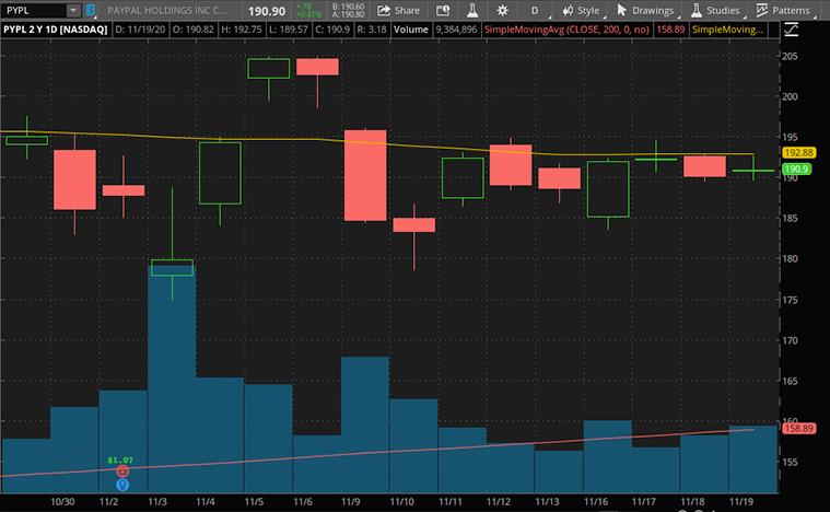 fintech stocks to buy now (PYPL stock)