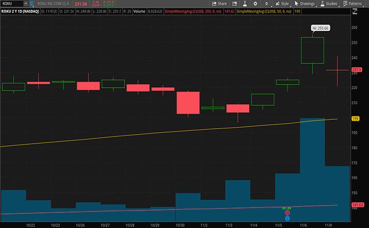 best streaming stocks to buy now (ROKU stock)