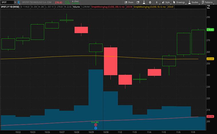streaming stocks to buy (SPOT stock)