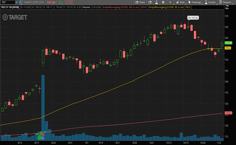 retail stocks (TGT stock)