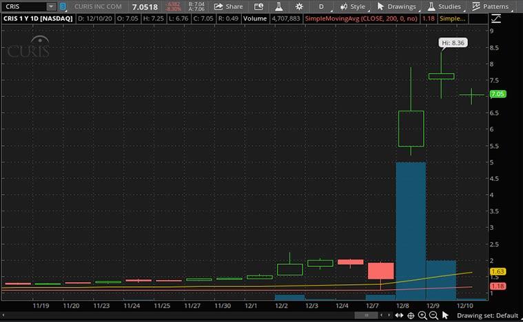 top biotech stocks to buy now (CRIS stock)