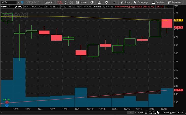 top cloud stocks to watch (VEEV stock)