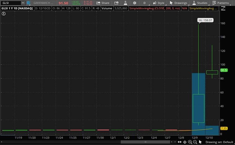 top biotech stocks to watch (GLSI stock)