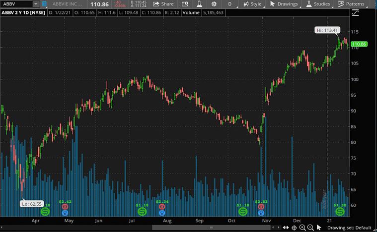 top dividend stocks (ABBV stock)