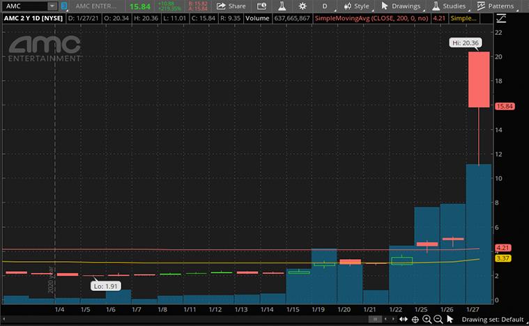 best stocks to buy now (AMC stock)