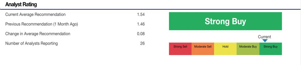 best tech stocks (CRM stock)