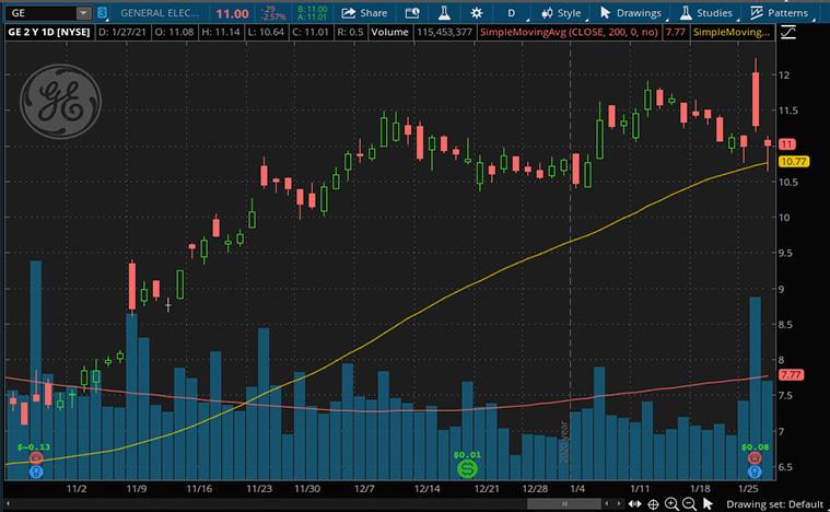 General Electric Stock (GE stock)