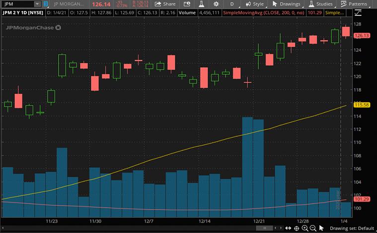 fintech stocks (JPM stock)