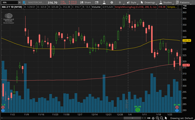Mastercard Stock (MA Stock price)