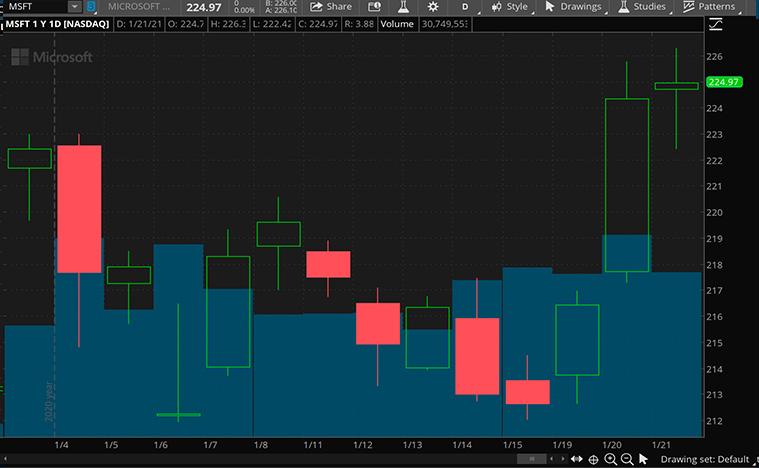 tech stocks (MSFT stock)