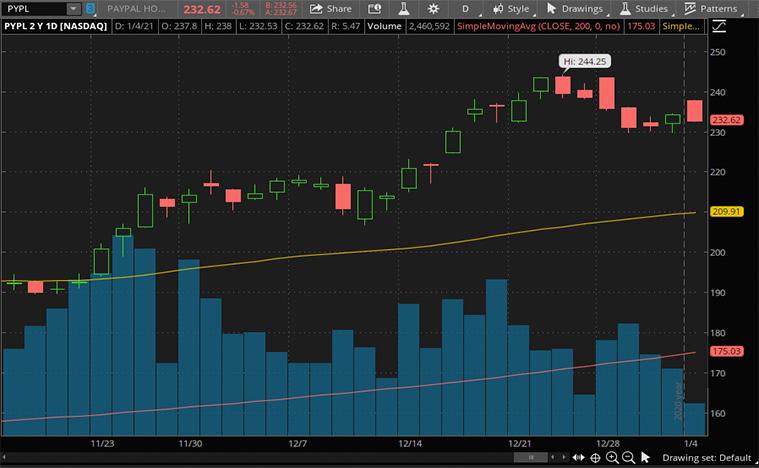 best fintech stocks to buy (PYPL stock)