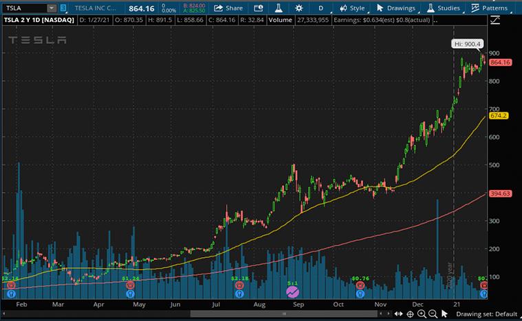 Tesla Stock (TSLA stock price)