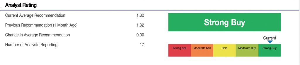 top tech stocks (ADBE stock)