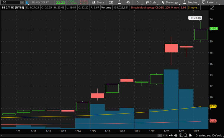 top stocks to buy (BB stock)