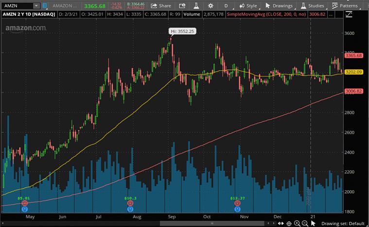 AMZN stock price (NASDAQ AMZN)